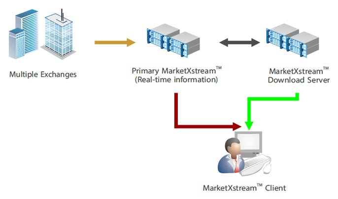 MarketXstream Architecture
